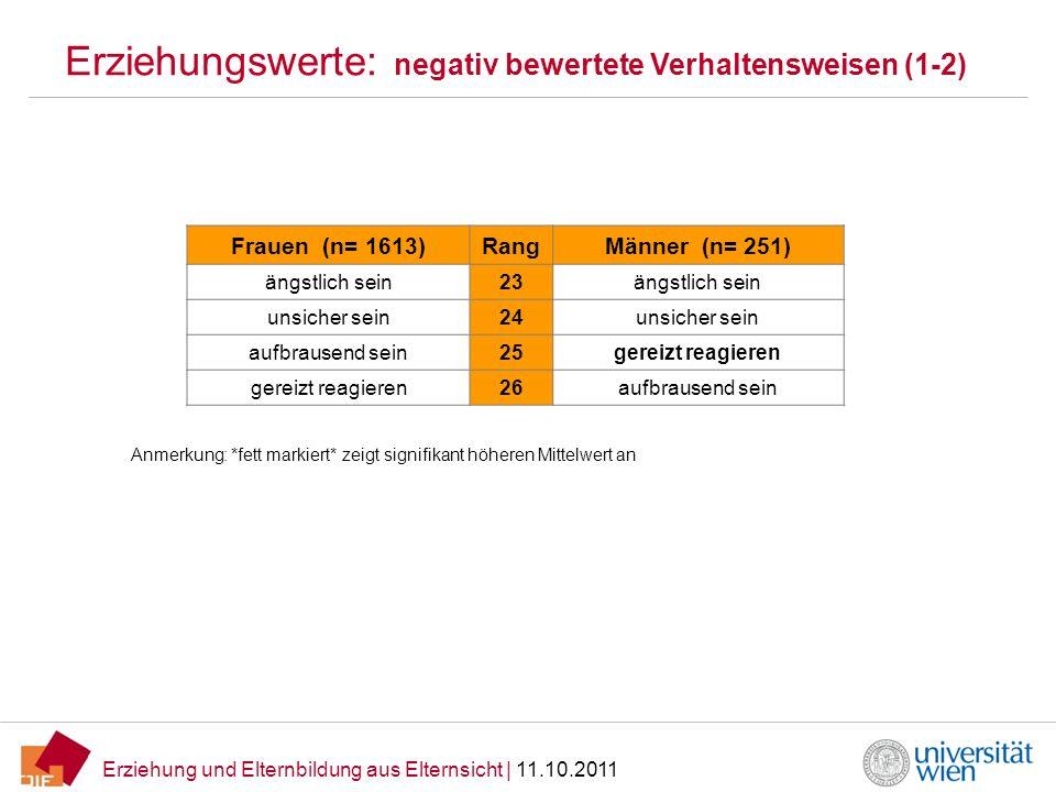 Erziehungswerte: negativ bewertete Verhaltensweisen (1-2)
