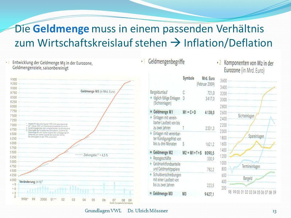 Die Geldmenge muss in einem passenden Verhältnis zum Wirtschaftskreislauf stehen  Inflation/Deflation