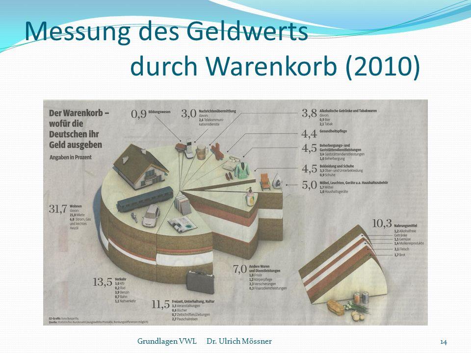 Messung des Geldwerts durch Warenkorb (2010)