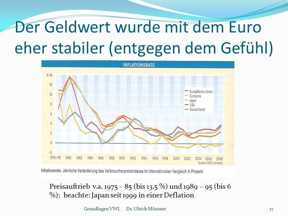 Der Geldwert wurde mit dem Euro eher stabiler (entgegen dem Gefühl)