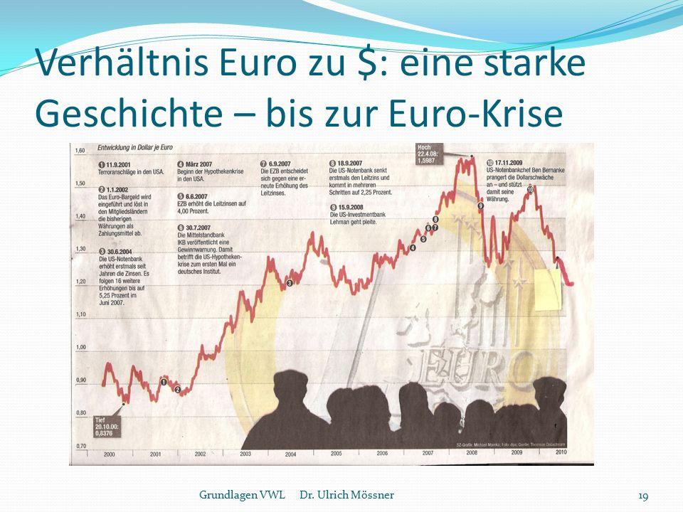 Verhältnis Euro zu $: eine starke Geschichte – bis zur Euro-Krise