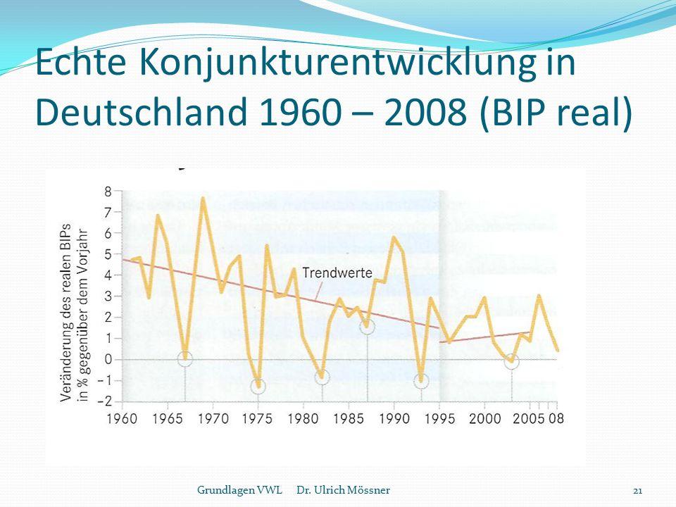 Echte Konjunkturentwicklung in Deutschland 1960 – 2008 (BIP real)