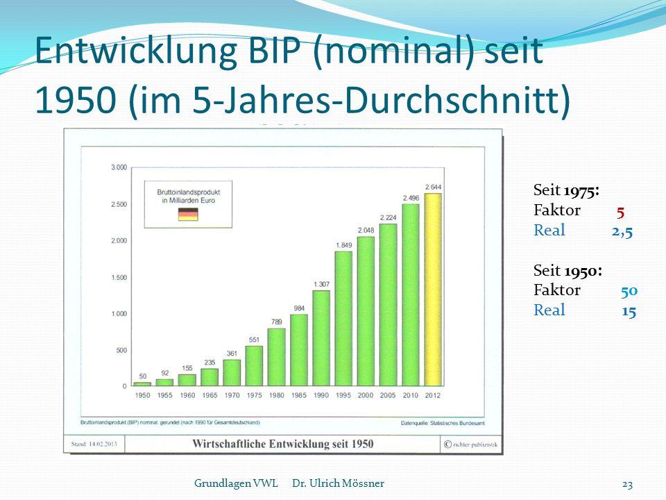 Entwicklung BIP (nominal) seit 1950 (im 5-Jahres-Durchschnitt)