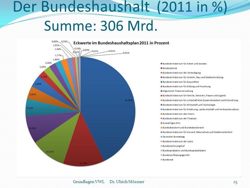 Der Bundeshaushalt (2011 in %) Summe: 306 Mrd.