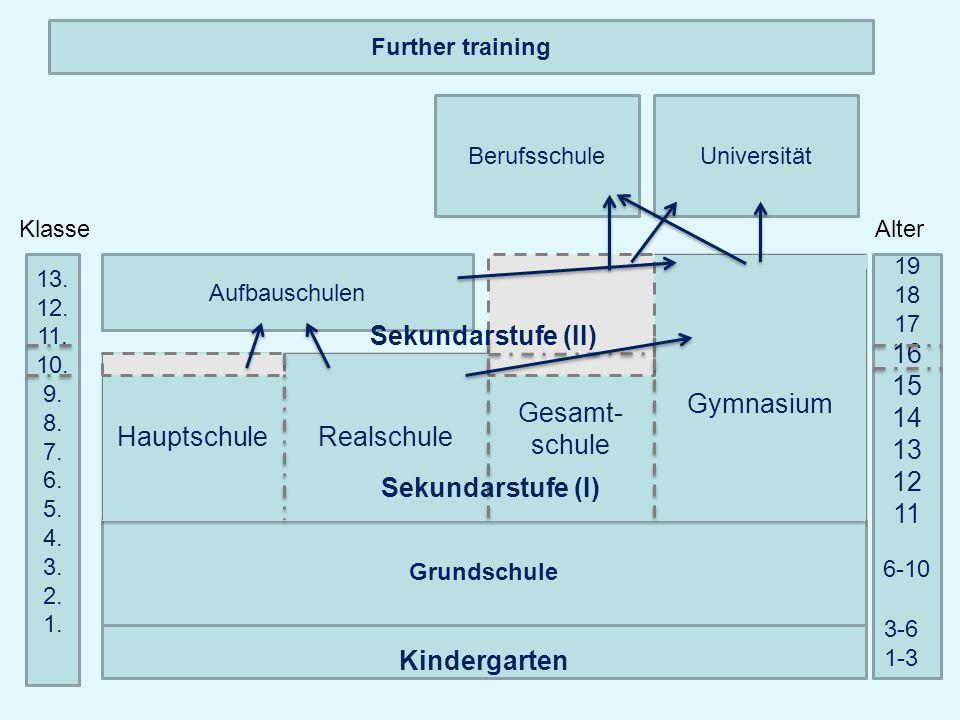 Sekundarstufe (II) Sekundarstufe (I) Kindergarten