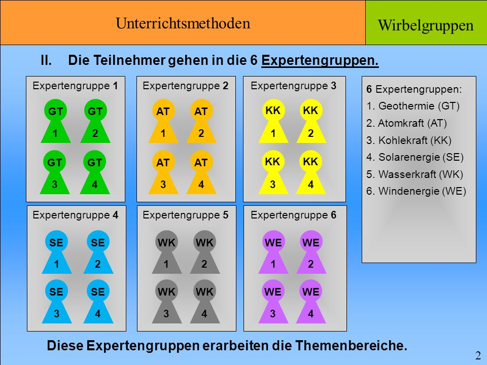 Die Teilnehmer gehen in die 6 Expertengruppen.