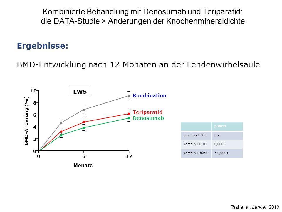 BMD-Entwicklung nach 12 Monaten an der Lendenwirbelsäule