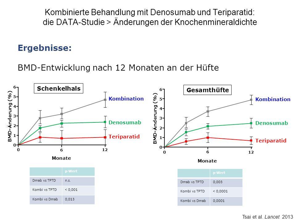 BMD-Entwicklung nach 12 Monaten an der Hüfte