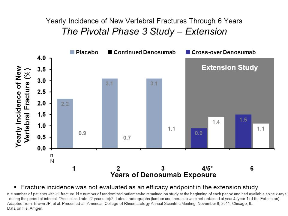 Pivotal Phase 3 Fracture Trial Extension Study