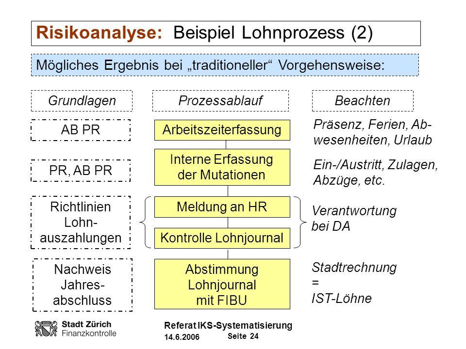 Risikoanalyse: Beispiel Lohnprozess (2)