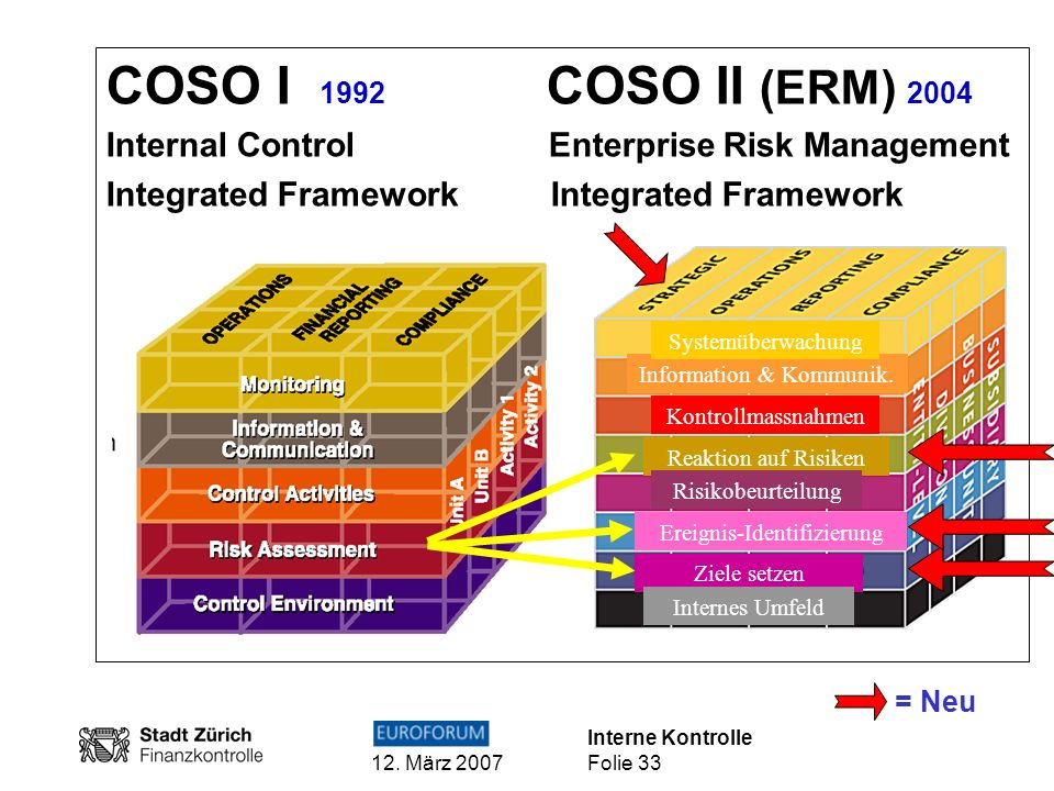 COSO I 1992 COSO II (ERM) 2004Internal Control Enterprise Risk Management. Integrated Framework Integrated Framework.