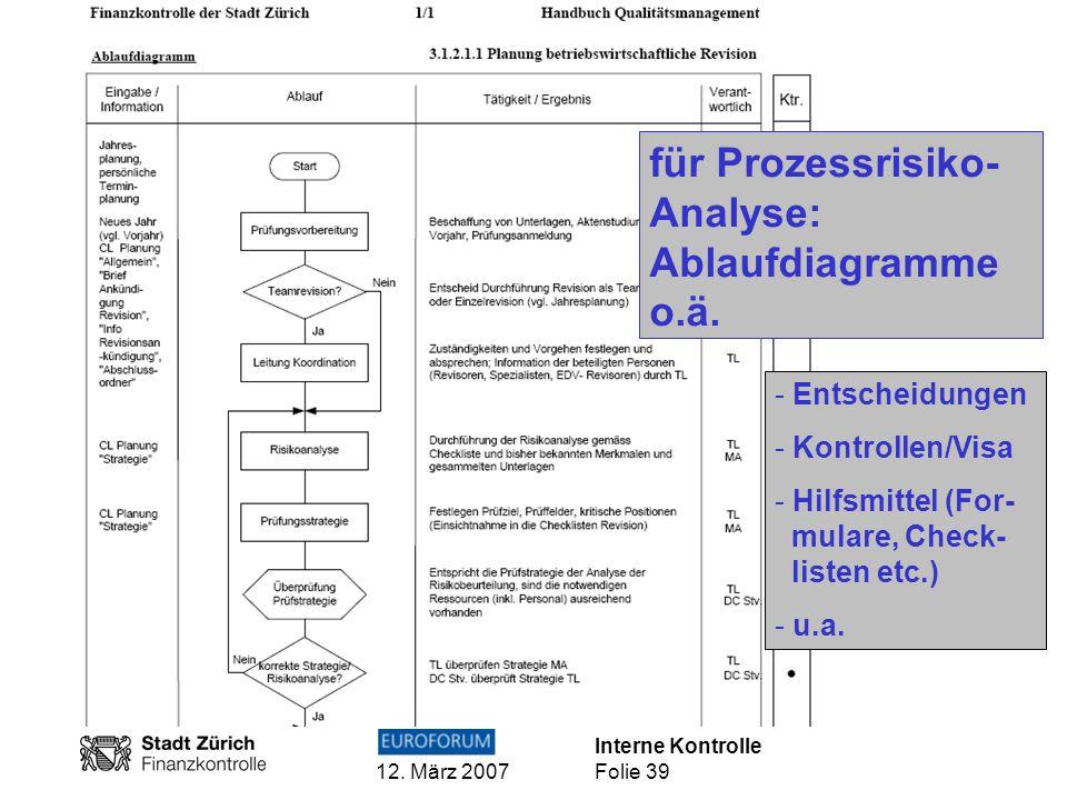 für Prozessrisiko-Analyse: Ablaufdiagramme