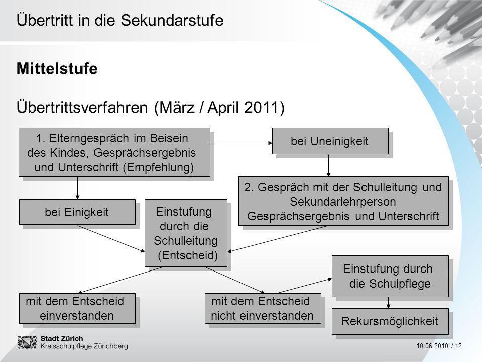 Übertrittsverfahren (März / April 2011)