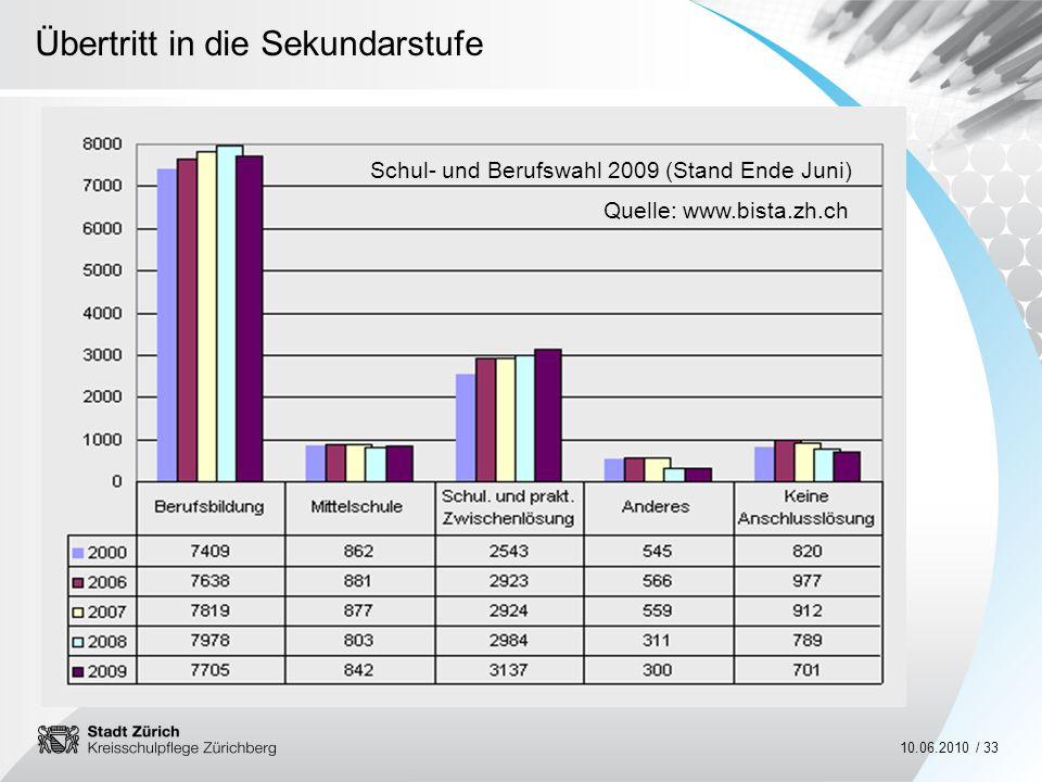 Schul- und Berufswahl 2009 (Stand Ende Juni)