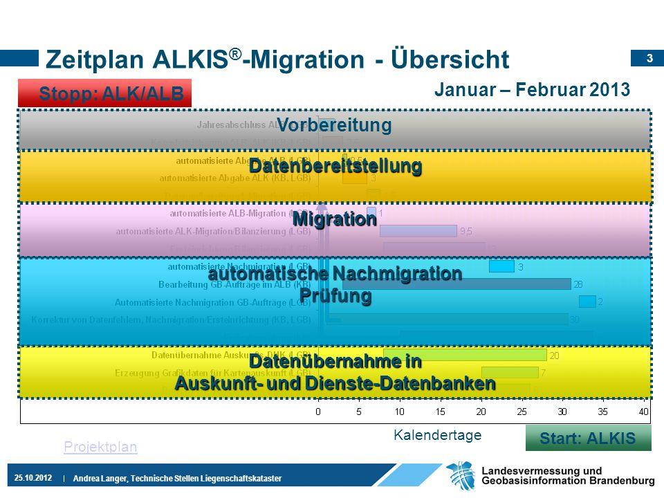 Zeitplan ALKIS®-Migration - Übersicht