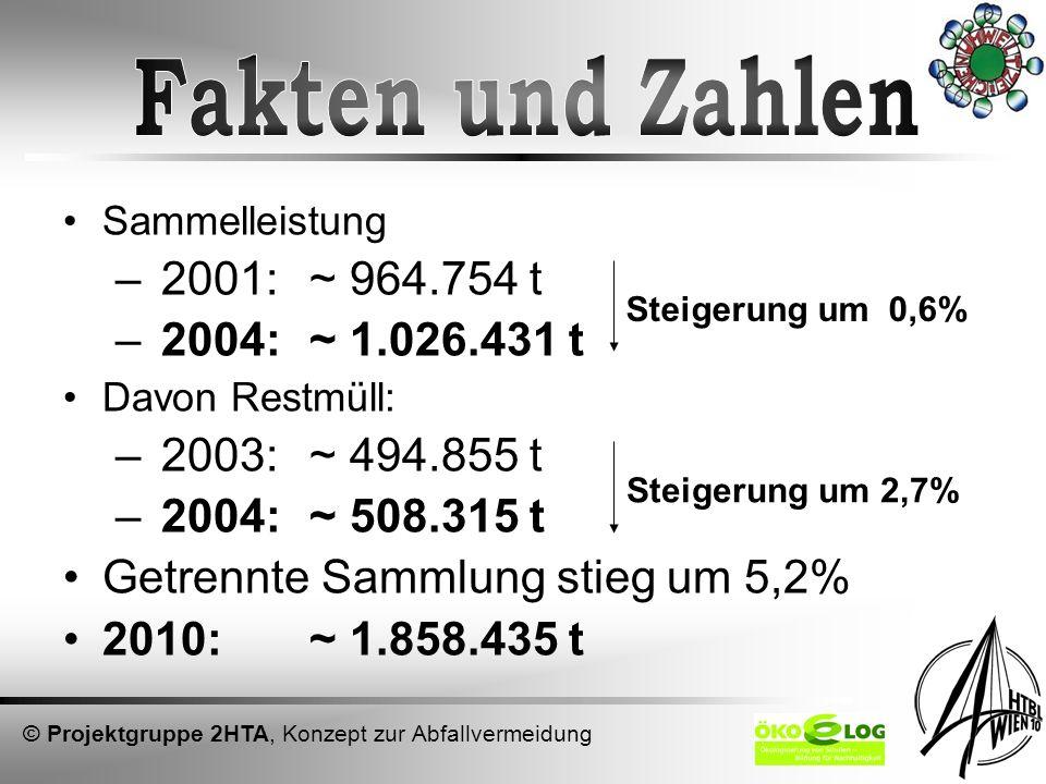 Fakten und Zahlen 2001: ~ 964.754 t 2004: ~ 1.026.431 t