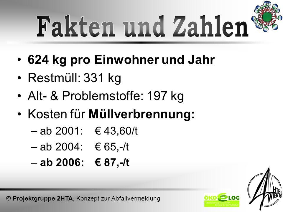Fakten und Zahlen 624 kg pro Einwohner und Jahr Restmüll: 331 kg