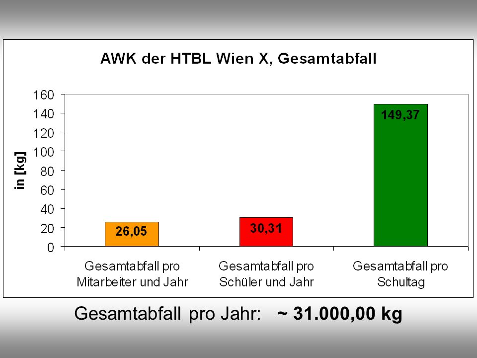 Gesamtabfall pro Jahr: ~ 31.000,00 kg