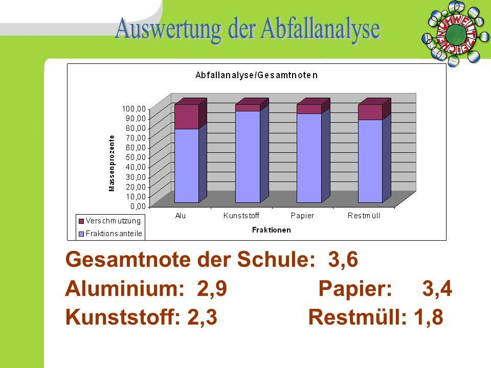 Auswertung der Abfallanalyse