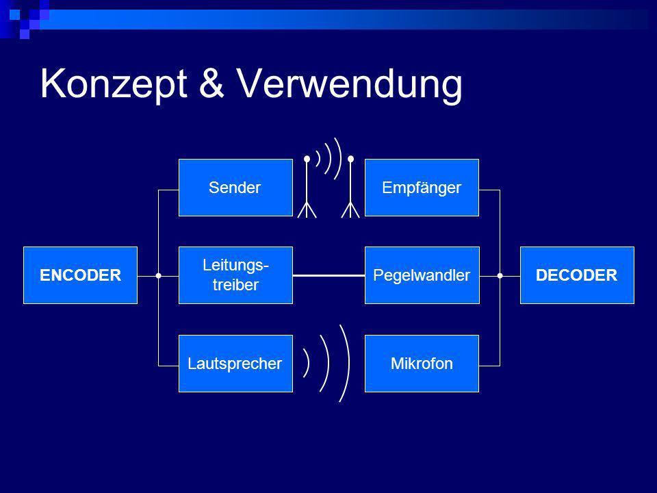 Konzept & Verwendung Sender Empfänger ENCODER Leitungs- treiber