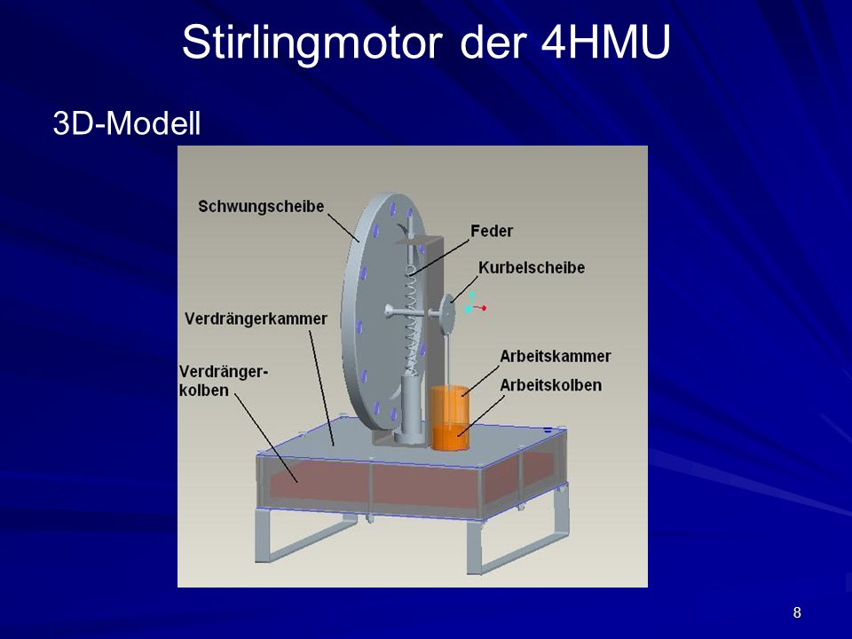 Stirlingmotor der 4HMU 3D-Modell