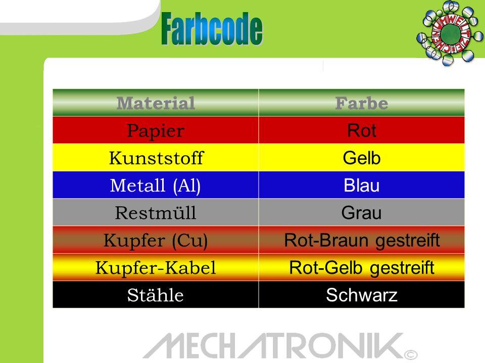 Farbcode Material Farbe Papier Rot Kunststoff Gelb Metall (Al) Blau