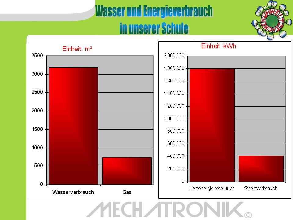 Wasser und Energieverbrauch