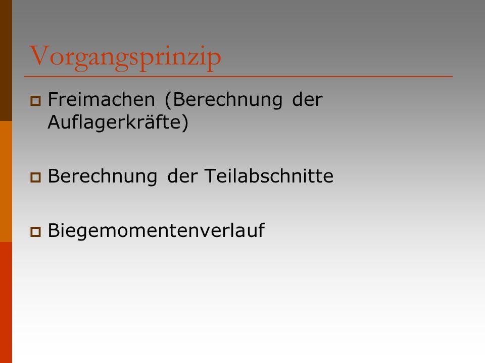 Vorgangsprinzip Freimachen (Berechnung der Auflagerkräfte)