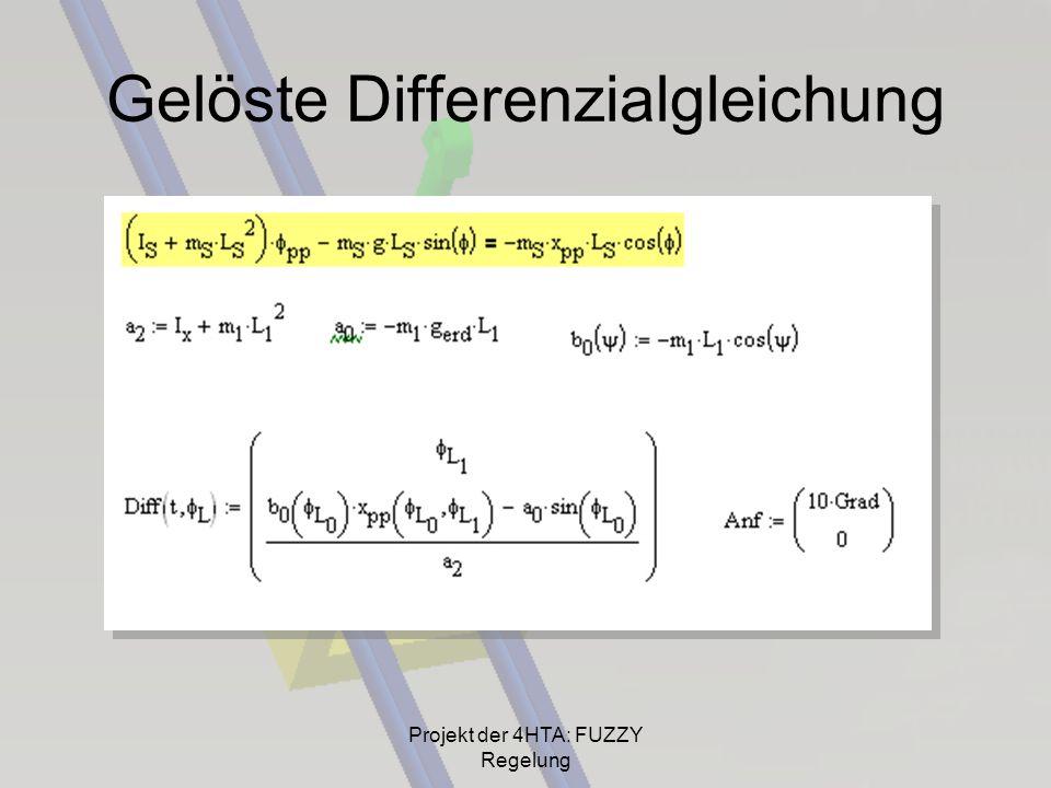 Gelöste Differenzialgleichung