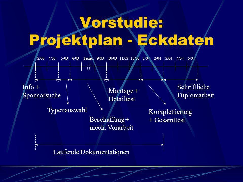 Vorstudie: Projektplan - Eckdaten
