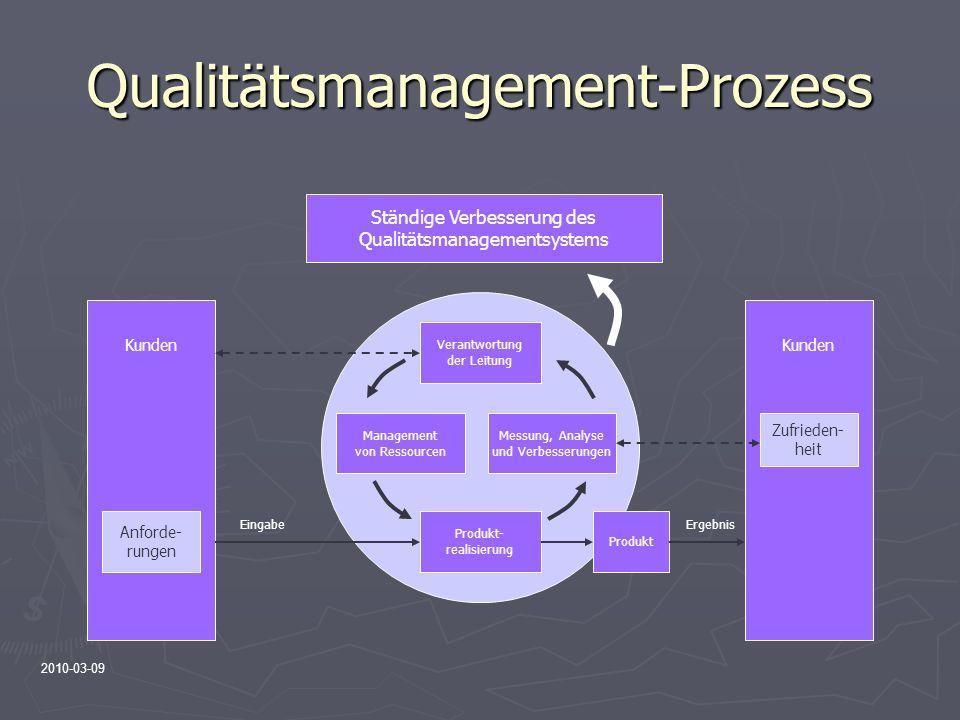 Qualitätsmanagement-Prozess