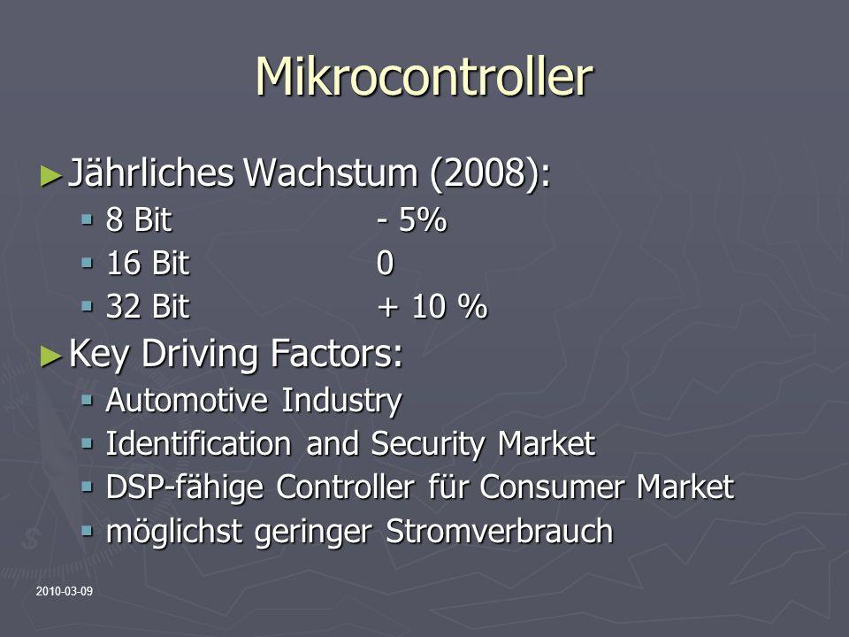 Mikrocontroller Jährliches Wachstum (2008): Key Driving Factors: