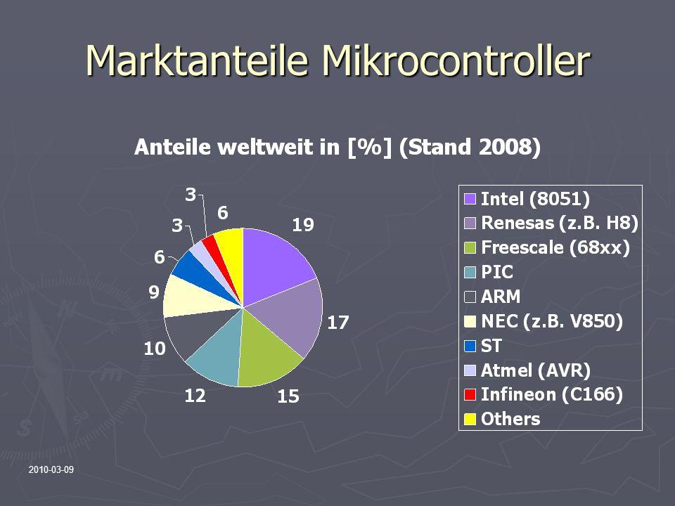 Marktanteile Mikrocontroller