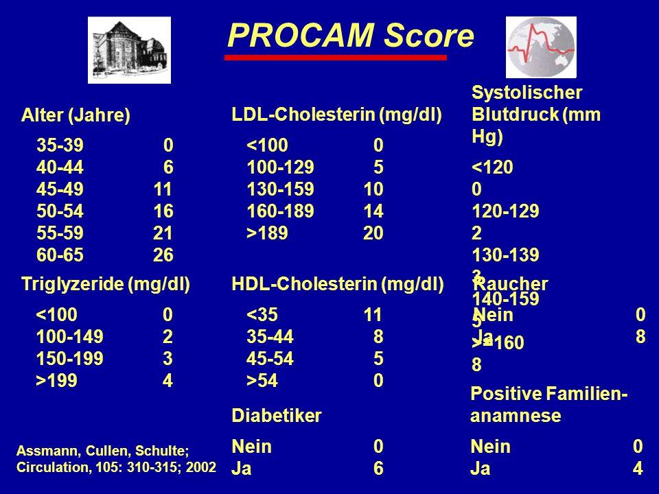 PROCAM Score Alter (Jahre) 35-39 0 40-44 6 45-49 11 50-54 16 55-59 21