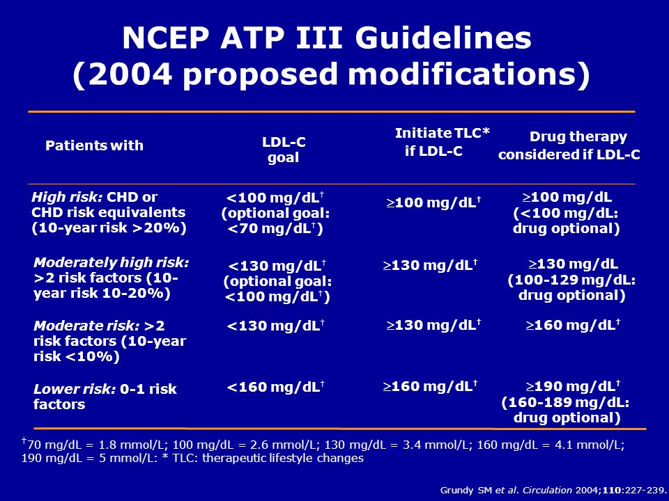 NCEP ATP III Guidelines (2004 proposed modifications)
