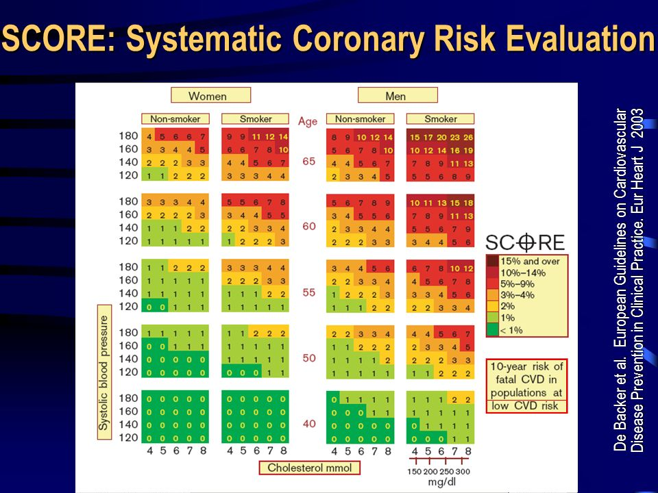 SCORE: Systematic Coronary Risk Evaluation
