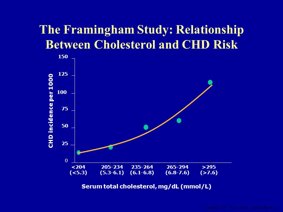 The Framingham Study: Relationship Between Cholesterol and CHD Risk