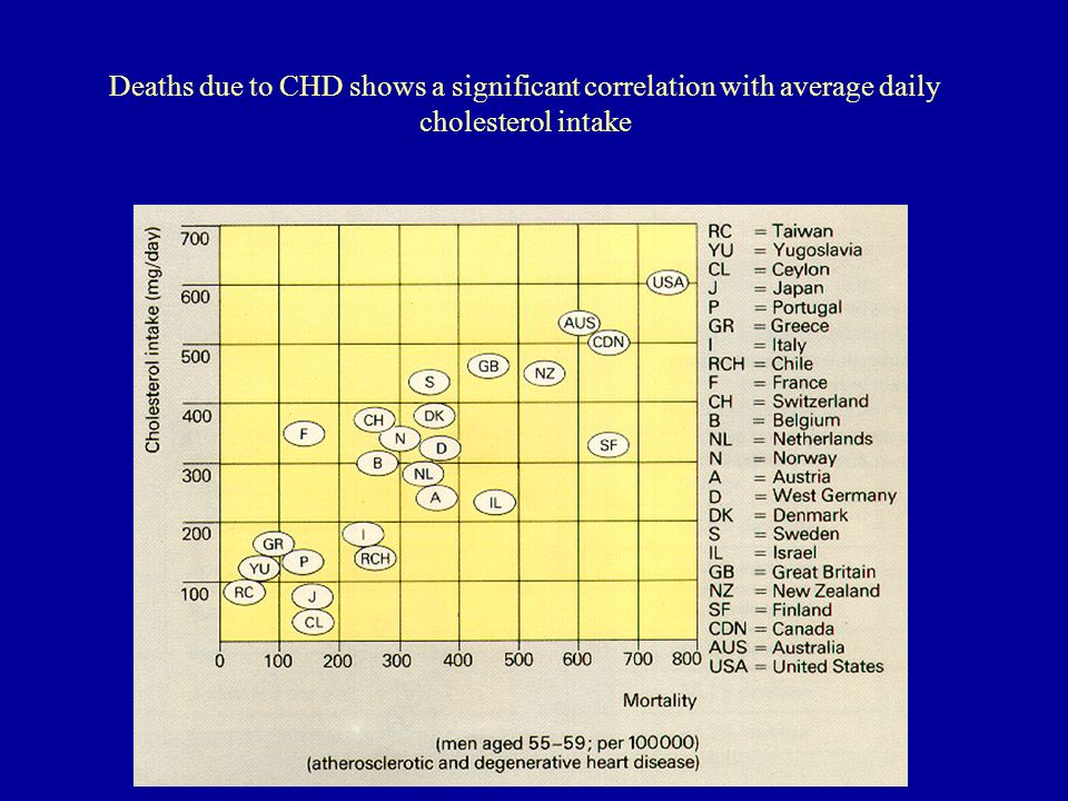 Deaths due to CHD shows a significant correlation with average daily cholesterol intake