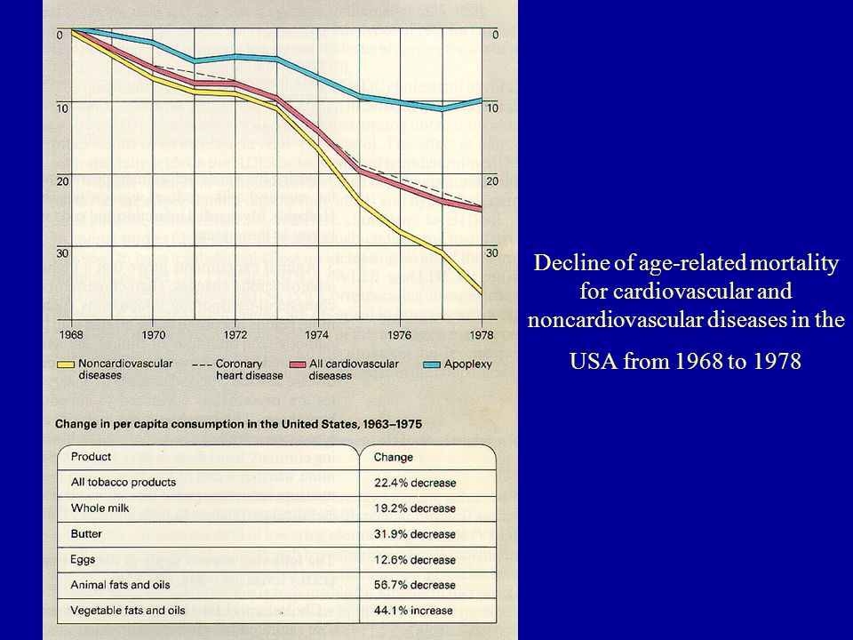 Decline of age-related mortality for cardiovascular and noncardiovascular diseases in the USA from 1968 to 1978
