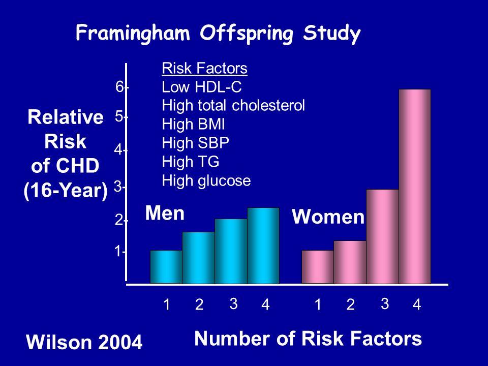 Relative Risk of CHD (16-Year)