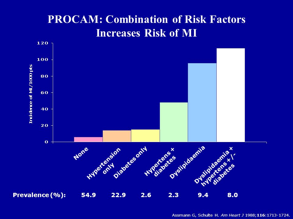 PROCAM: Combination of Risk Factors Increases Risk of MI