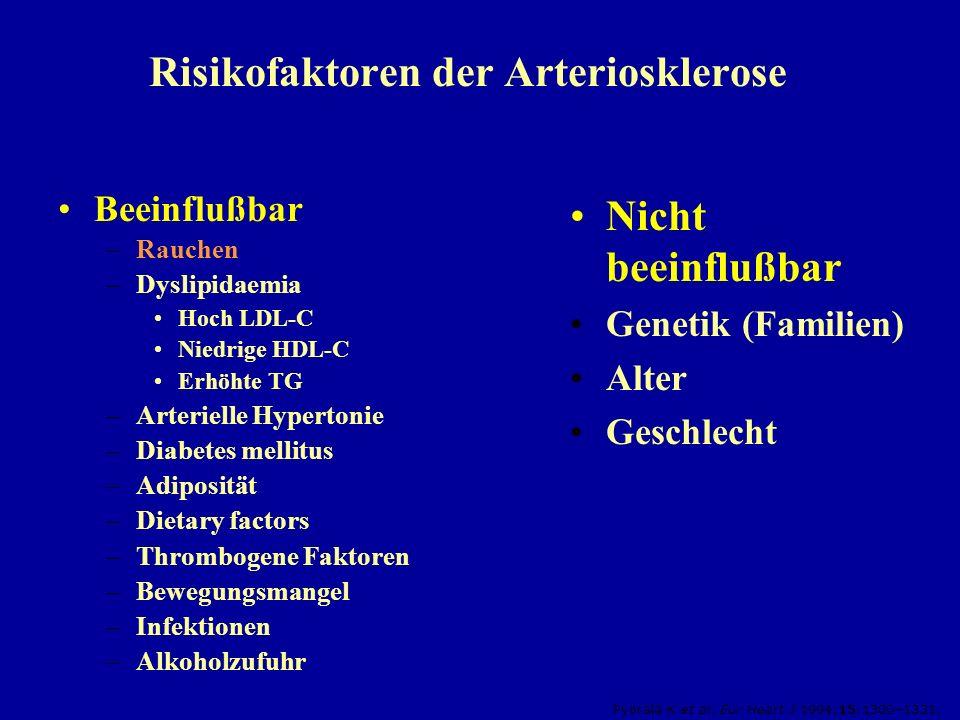 Risikofaktoren der Arteriosklerose