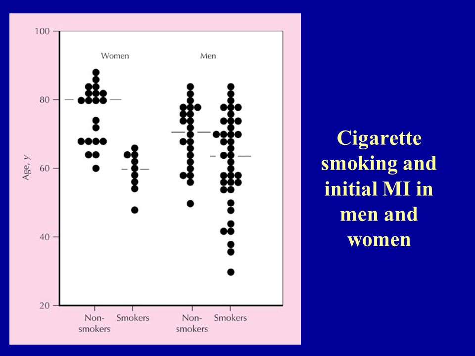 Cigarette smoking and initial MI in men and women