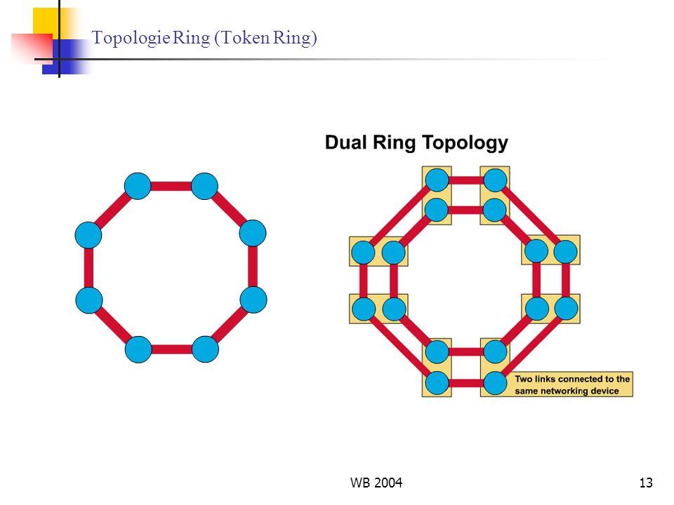 Topologie Ring (Token Ring)