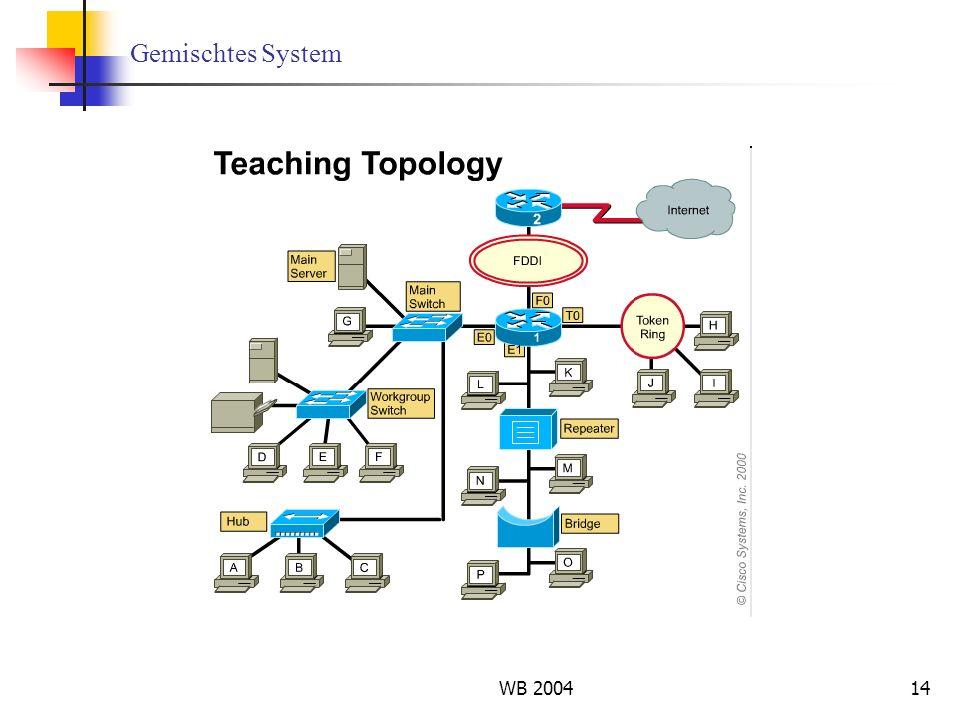 Gemischtes System WB 2004
