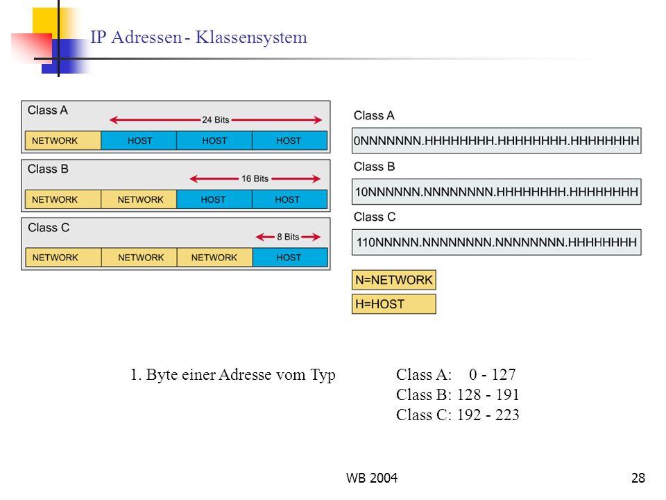IP Adressen - Klassensystem