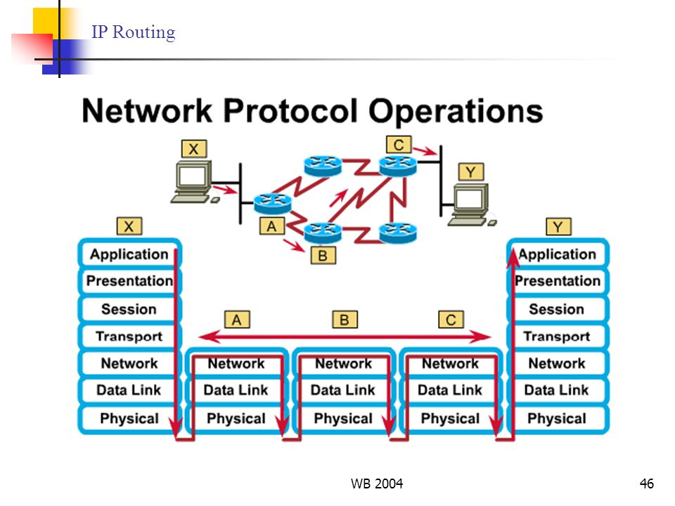 IP Routing WB 2004