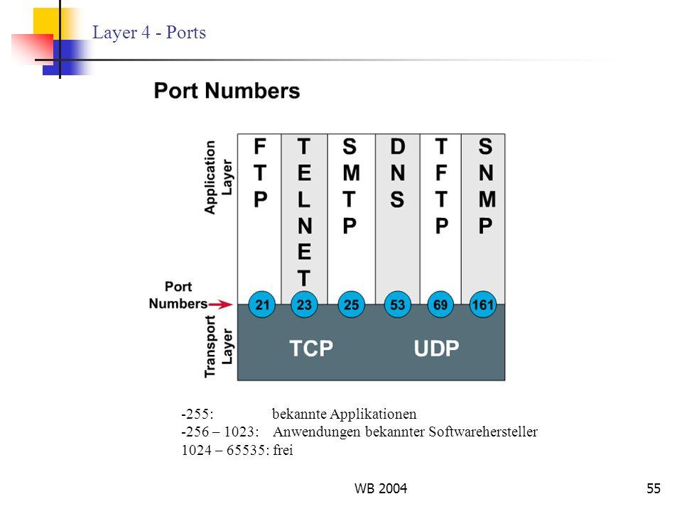 Layer 4 - Ports 255: bekannte Applikationen