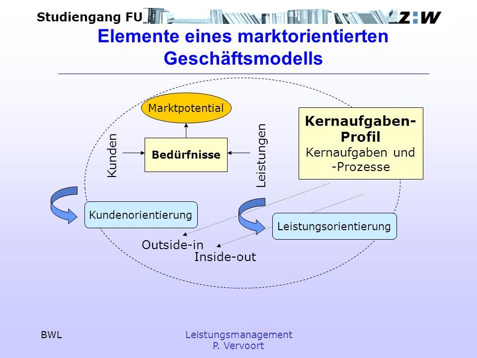 Elemente eines marktorientierten Geschäftsmodells