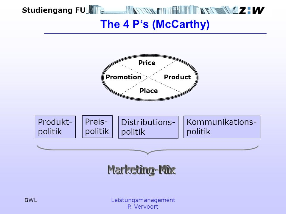 The 4 P's (McCarthy) Marketing-Mix Produkt- politik Preis- politik
